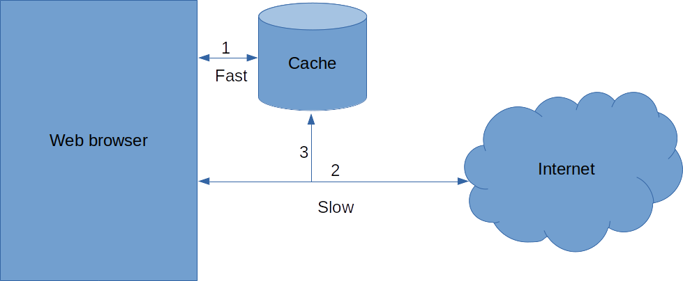 Diagram of a web browser using a cache